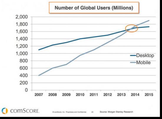 website responsive mobile chart